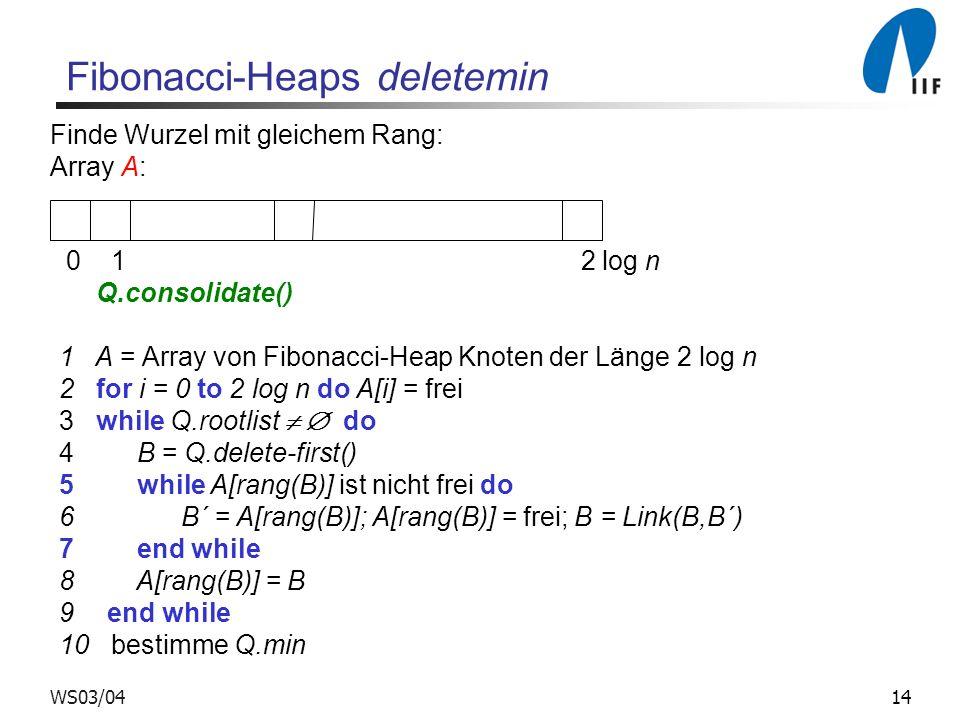 14WS03/04 Fibonacci-Heaps deletemin Finde Wurzel mit gleichem Rang: Array A: 0 1 2 log n Q.consolidate() 1 A = Array von Fibonacci-Heap Knoten der Län