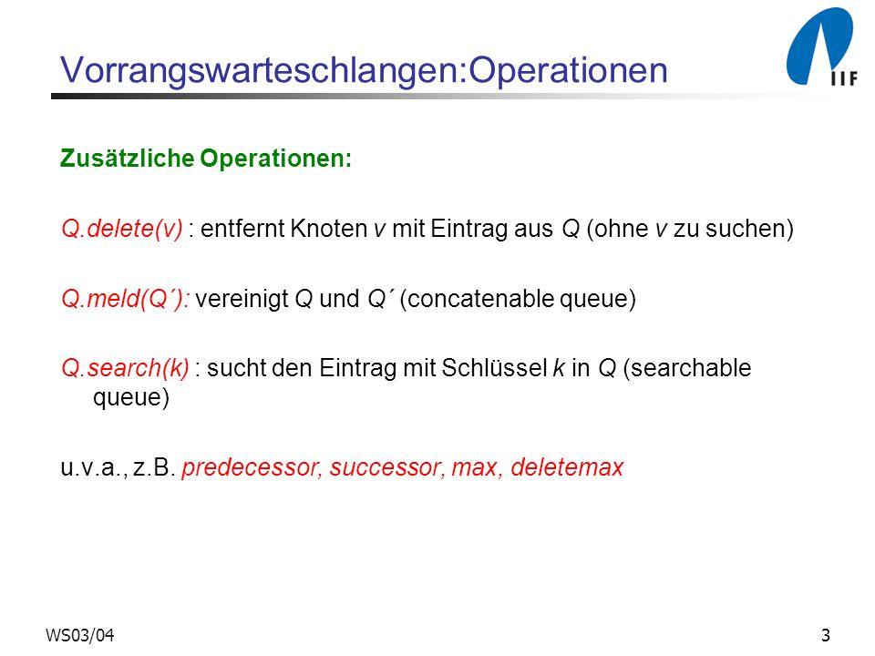 3WS03/04 Vorrangswarteschlangen:Operationen Zusätzliche Operationen: Q.delete(v) : entfernt Knoten v mit Eintrag aus Q (ohne v zu suchen) Q.meld(Q´):
