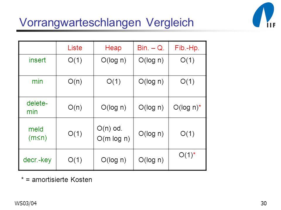 30WS03/04 Vorrangwarteschlangen Vergleich ListeHeapBin. – Q.Fib.-Hp. insertO(1)O(log n) O(1) minO(n)O(1)O(log n)O(1) delete- min O(n)O(log n) O(log n)