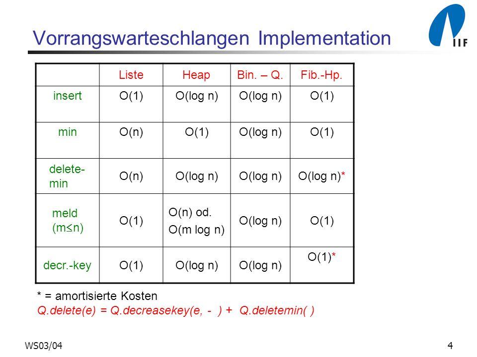 4WS03/04 Vorrangswarteschlangen Implementation ListeHeapBin. – Q.Fib.-Hp. insertO(1)O(log n) O(1) minO(n)O(1)O(log n)O(1) delete- min O(n)O(log n) O(l