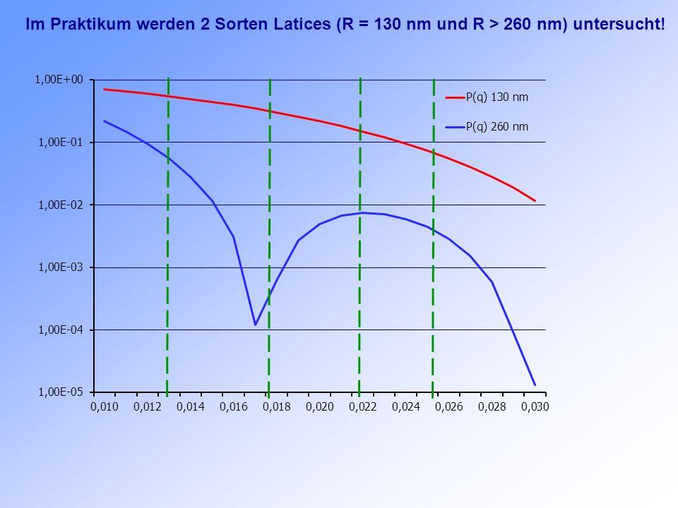 Im Praktikum werden 2 Sorten Latices (R = 130 nm und R > 260 nm) untersucht!