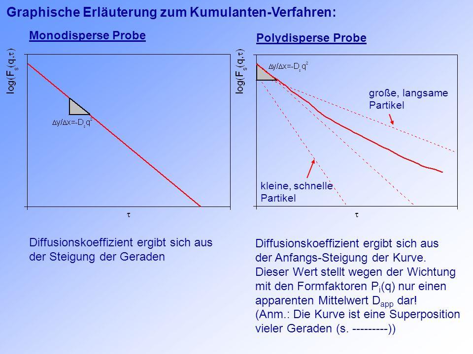 Graphische Erläuterung zum Kumulanten-Verfahren: Monodisperse Probe Polydisperse Probe Diffusionskoeffizient ergibt sich aus der Steigung der Geraden