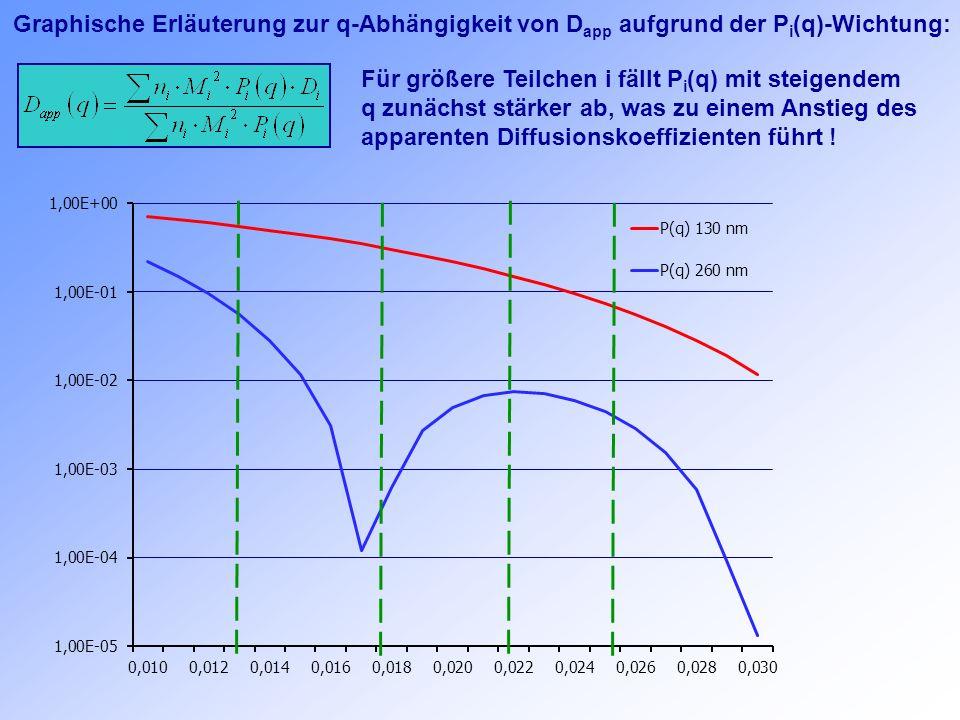 Graphische Erläuterung zur q-Abhängigkeit von D app aufgrund der P i (q)-Wichtung: Für größere Teilchen i fällt P i (q) mit steigendem q zunächst stär