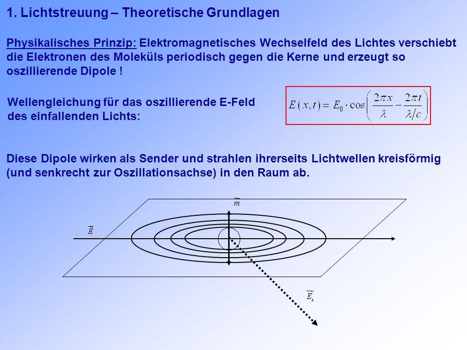 1. Lichtstreuung – Theoretische Grundlagen Physikalisches Prinzip: Elektromagnetisches Wechselfeld des Lichtes verschiebt die Elektronen des Moleküls