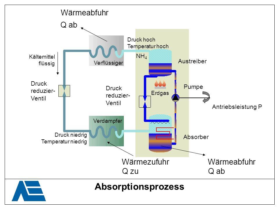 Absorptionsprozess Wärmeabfuhr Wärmezufuhr Q ab Q zu Kältemittel flüssig Druck reduzier- Ventil Druck niedrig Temperatur niedrig Druck hoch Temperatur