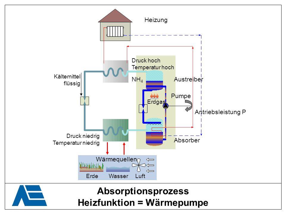Absorptionsprozess Heizfunktion = Wärmepumpe Kältemittel flüssig Druck niedrig Temperatur niedrig Druck hoch Temperatur hoch Wärmequellen ErdeWasserLu