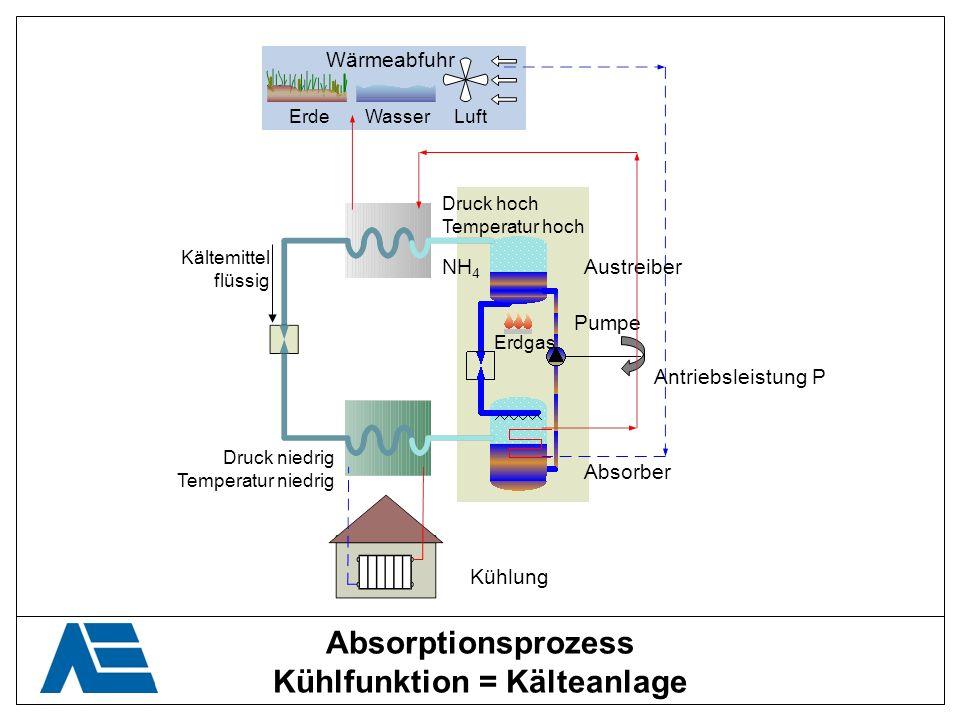Absorptionsprozess Kühlfunktion = Kälteanlage Kältemittel flüssig Druck niedrig Temperatur niedrig Druck hoch Temperatur hoch Pumpe Antriebsleistung P