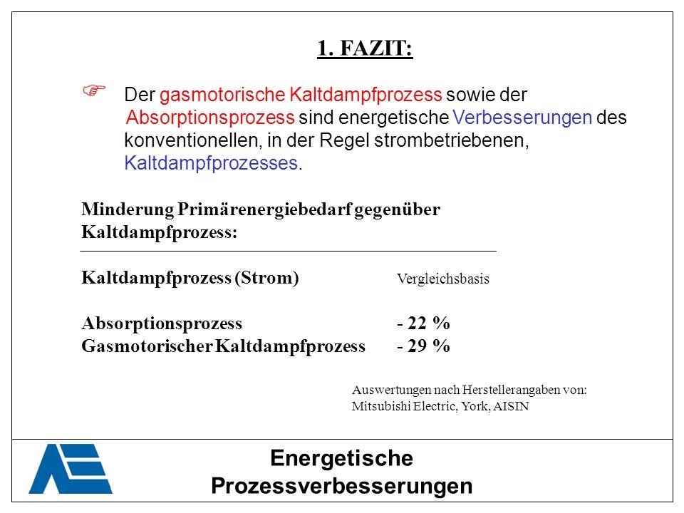 1. FAZIT: Der gasmotorische Kaltdampfprozess sowie der Absorptionsprozess sind energetische Verbesserungen des konventionellen, in der Regel strombetr