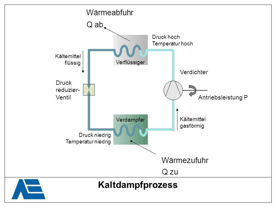 Kaltdampfprozess Wärmeabfuhr Wärmezufuhr Q ab Q zu Kältemittel flüssig Kältemittel gasförmig Druck reduzier- Ventil Verdichter Antriebsleistung P Druc