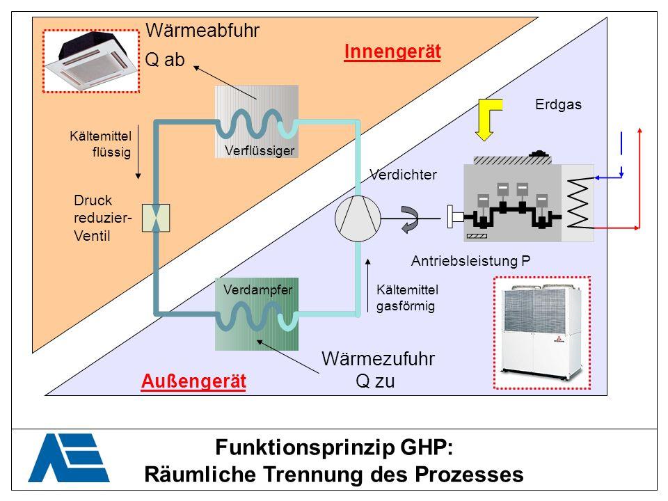Funktionsprinzip GHP: Räumliche Trennung des Prozesses Wärmeabfuhr Wärmezufuhr Q ab Q zu Kältemittel flüssig Kältemittel gasförmig Druck reduzier- Ven