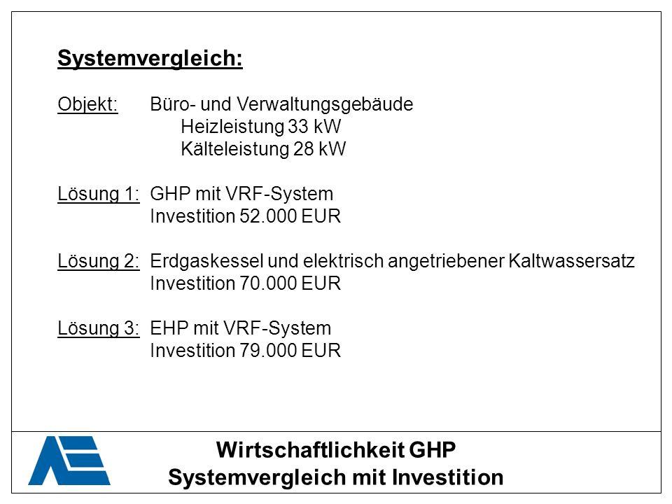Wirtschaftlichkeit GHP Systemvergleich mit Investition Systemvergleich: Objekt:Büro- und Verwaltungsgebäude Heizleistung 33 kW Kälteleistung 28 kW Lös