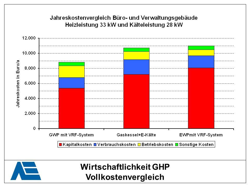 Wirtschaftlichkeit GHP Vollkostenvergleich