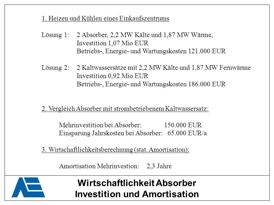 Wirtschaftlichkeit Absorber Investition und Amortisation 1. Heizen und Kühlen eines Einkaufszentrums Lösung 1:2 Absorber, 2,2 MW Kälte und 1,87 MW Wär