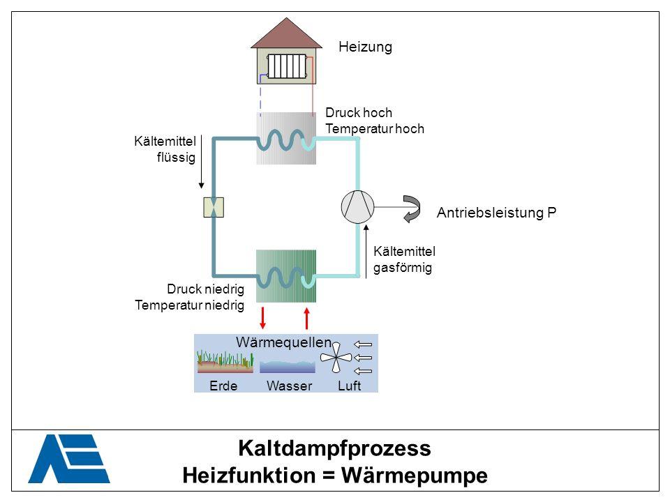 Kaltdampfprozess Heizfunktion = Wärmepumpe Kältemittel flüssig Kältemittel gasförmig Antriebsleistung P Druck niedrig Temperatur niedrig Druck hoch Te