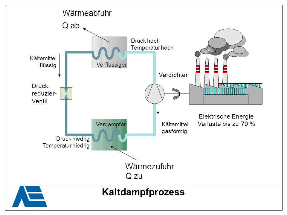 Gasmotorischer Kaltdampfprozess Wärmeabfuhr Wärmezufuhr Q ab Q zu Kältemittel flüssig Kältemittel gasförmig Druck reduzier- Ventil Druck niedrig Temperatur niedrig Druck hoch Temperatur hoch Verdampfer Verflüssiger Verdichter Erdgas
