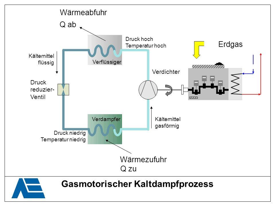 Gasmotorischer Kaltdampfprozess Wärmeabfuhr Wärmezufuhr Q ab Q zu Kältemittel flüssig Kältemittel gasförmig Druck reduzier- Ventil Druck niedrig Tempe