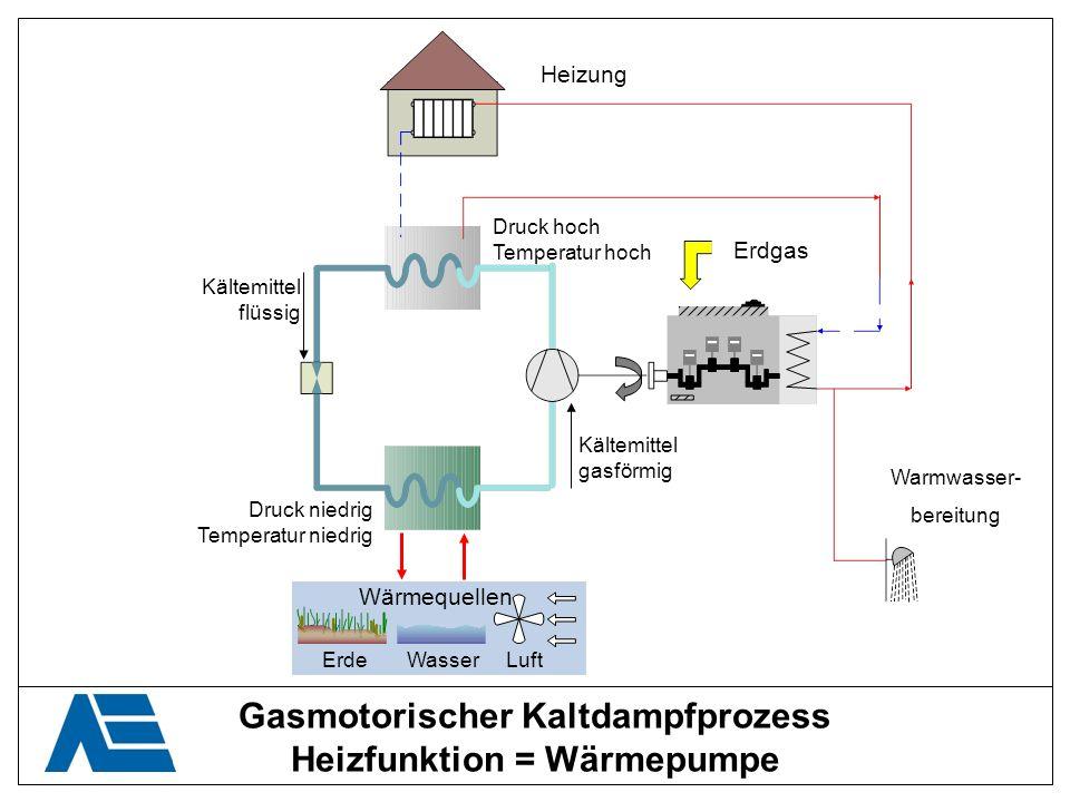 Gasmotorischer Kaltdampfprozess Heizfunktion = Wärmepumpe Kältemittel flüssig Kältemittel gasförmig Druck niedrig Temperatur niedrig Druck hoch Temper