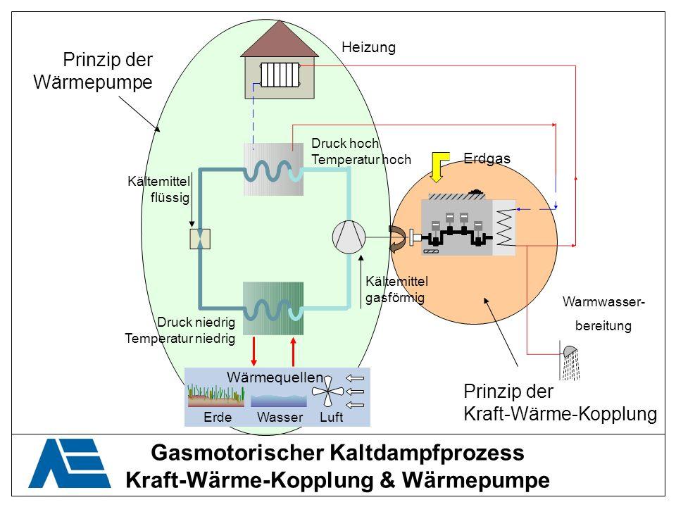 Gasmotorischer Kaltdampfprozess Kühlfunktion = Kälteanlage Kältemittel flüssig Kältemittel gasförmig Druck niedrig Temperatur niedrig Druck hoch Temperatur hoch Erdgas Wärmeabfuhr ErdeWasserLuft Kühlung Warmwasser- bereitung