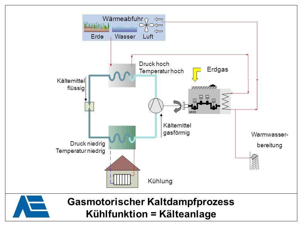 Gasmotorischer Kaltdampfprozess Kühlfunktion = Kälteanlage Kältemittel flüssig Kältemittel gasförmig Druck niedrig Temperatur niedrig Druck hoch Tempe