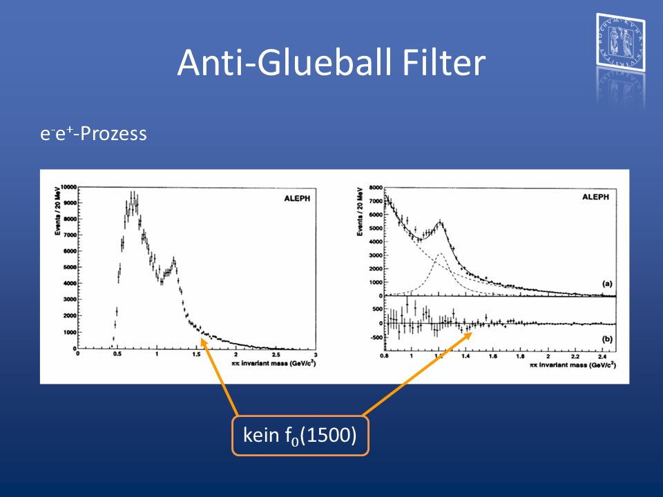 Anti-Glueball Filter e - e + -Prozess kein f 0 (1500)