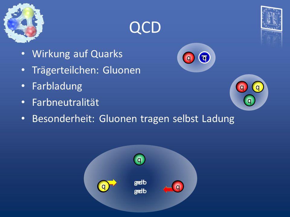 Wirkung auf Quarks Trägerteilchen: Gluonen Farbladung Farbneutralität Besonderheit: Gluonen tragen selbst Ladung QCD qq q q q rot gelb qq rot q q