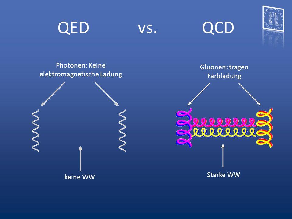 QED vs. QCD Gluonen: tragen Farbladung Starke WW keine WW Photonen: Keine elektromagnetische Ladung