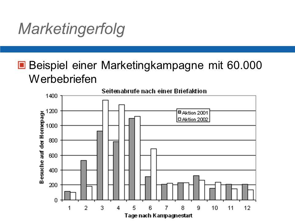 Marketingerfolg Beispiel einer Marketingkampagne mit 60.000 Werbebriefen