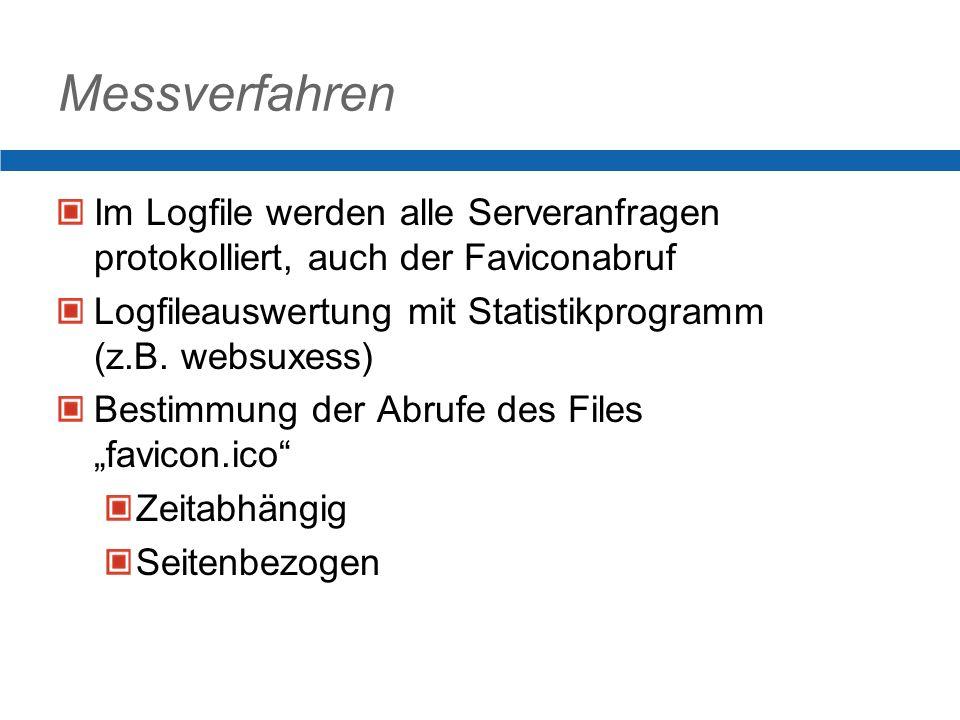 Messverfahren Im Logfile werden alle Serveranfragen protokolliert, auch der Faviconabruf Logfileauswertung mit Statistikprogramm (z.B.