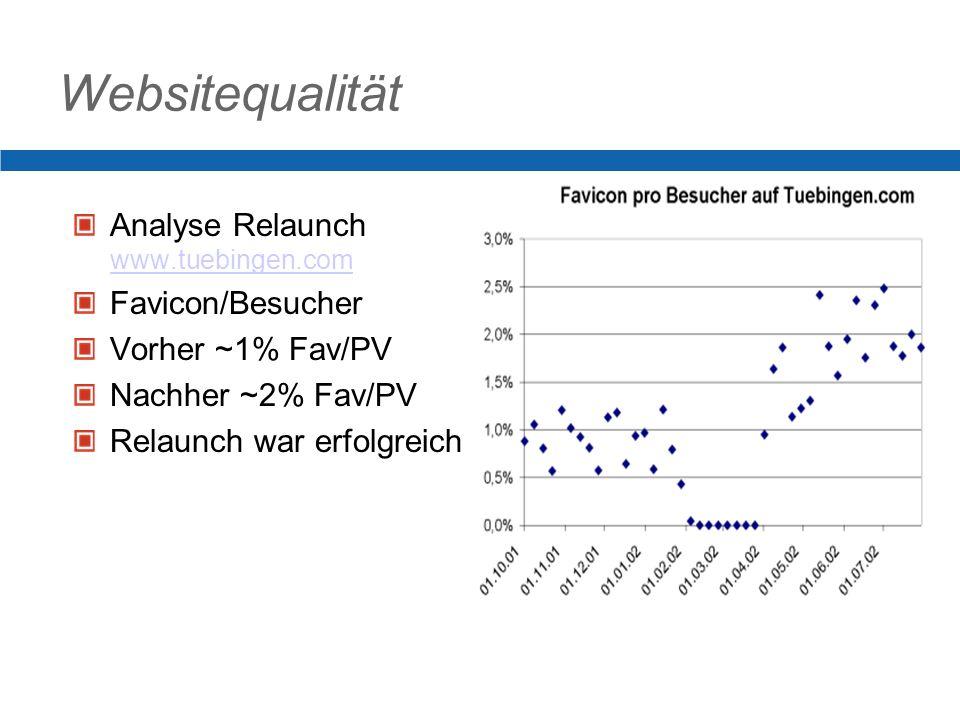 Websitequalität Analyse Relaunch www.tuebingen.com www.tuebingen.com Favicon/Besucher Vorher ~1% Fav/PV Nachher ~2% Fav/PV Relaunch war erfolgreich
