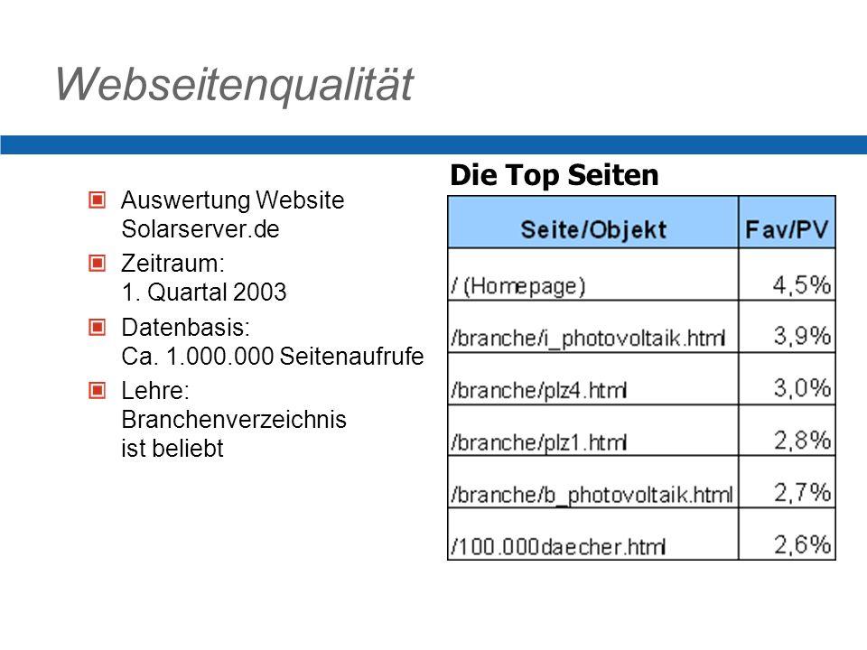 Webseitenqualität Auswertung Website Solarserver.de Zeitraum: 1.