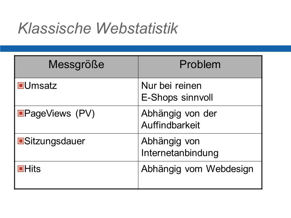 Klassische Webstatistik MessgrößeProblem UmsatzNur bei reinen E-Shops sinnvoll PageViews (PV)Abhängig von der Auffindbarkeit SitzungsdauerAbhängig von Internetanbindung HitsAbhängig vom Webdesign