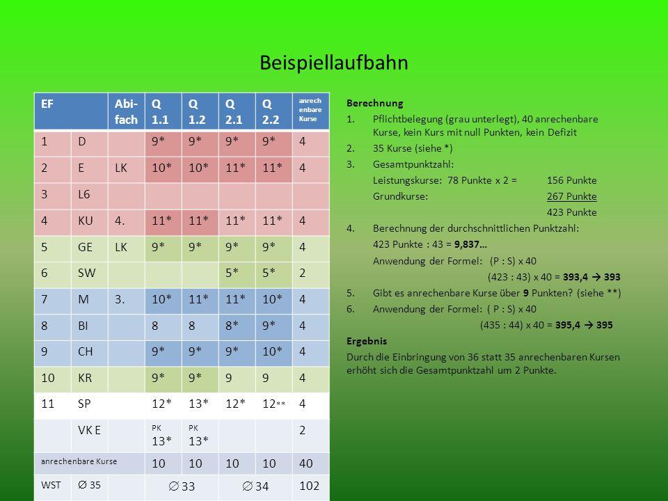 Beispiellaufbahn EFAbi- fach Q 1.1 Q 1.2 Q 2.1 Q 2.2 anrech enbare Kurse 1D9* 4 2ELK10* 11* 4 3L6 4KU4.11* 4 5GELK9* 4 6SW5* 2 7M3.10*11* 10*4 8BI888*9*4 9CH9* 10*4 10KR9* 994 11SP12*13*12*12 ** 4 VK E PK 13* 2 anrechenbare Kurse 10 40 WST 35 33 34 102 Berechnung 1.Pflichtbelegung (grau unterlegt), 40 anrechenbare Kurse, kein Kurs mit null Punkten, kein Defizit 2.35 Kurse (siehe *) 3.Gesamtpunktzahl: Leistungskurse: 78 Punkte x 2 = 156 Punkte Grundkurse: 267 Punkte 423 Punkte 4.Berechnung der durchschnittlichen Punktzahl: 423 Punkte : 43 = 9,837… Anwendung der Formel: (P : S) x 40 (423 : 43) x 40 = 393,4 393 5.Gibt es anrechenbare Kurse über 9 Punkten.