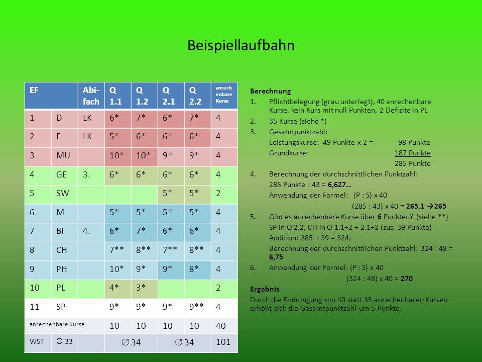 Beispiellaufbahn EFAbi- fach Q 1.1 Q 1.2 Q 2.1 Q 2.2 anrech enbare Kurse 1DLK6*7*6*7*4 2ELK5*6* 4 3MU10* 9* 4 4GE3.6* 4 5SW5* 2 6M 4 7BI4.6*7*6* 4 8CH7**8**7**8**4 9PH10*9* 8*4 10PL4*3*2 11SP9* 9**4 anrechenbare Kurse 10 40 WST 33 34 101 Berechnung 1.Pflichtbelegung (grau unterlegt), 40 anrechenbare Kurse, kein Kurs mit null Punkten, 2 Defizite in PL 2.35 Kurse (siehe *) 3.Gesamtpunktzahl: Leistungskurse: 49 Punkte x 2 = 98 Punkte Grundkurse: 187 Punkte 285 Punkte 4.Berechnung der durchschnittlichen Punktzahl: 285 Punkte : 43 = 6,627… Anwendung der Formel: (P : S) x 40 (285 : 43) x 40 = 265,1 265 5.Gibt es anrechenbare Kurse über 6 Punkten.