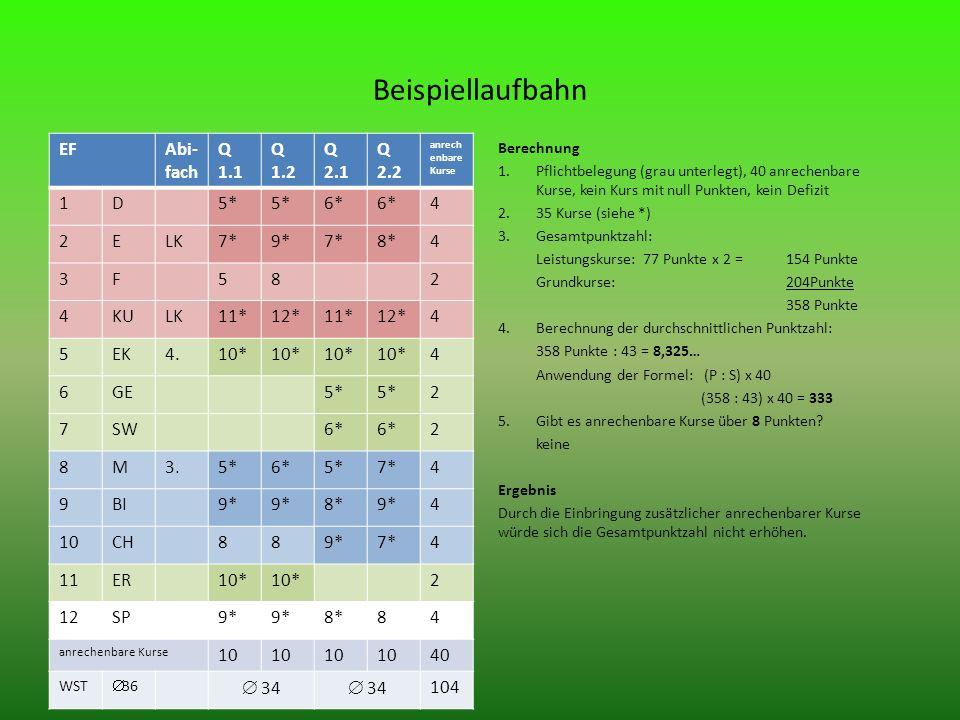 Beispiellaufbahn EFAbi- fach Q 1.1 Q 1.2 Q 2.1 Q 2.2 anrech enbare Kurse 1D5* 6* 4 2ELK7*9*7*8*4 3F582 4KULK11*12*11*12*4 5EK4.10* 4 6GE5* 2 7SW6* 2 8M3.5*6*5*7*4 9BI9* 8*9*4 10CH889*7*4 11ER10* 2 12SP9* 8*84 anrechenbare Kurse 10 40 WST 36 34 104 Berechnung 1.Pflichtbelegung (grau unterlegt), 40 anrechenbare Kurse, kein Kurs mit null Punkten, kein Defizit 2.35 Kurse (siehe *) 3.Gesamtpunktzahl: Leistungskurse: 77 Punkte x 2 = 154 Punkte Grundkurse: 204Punkte 358 Punkte 4.Berechnung der durchschnittlichen Punktzahl: 358 Punkte : 43 = 8,325… Anwendung der Formel: (P : S) x 40 (358 : 43) x 40 = 333 5.Gibt es anrechenbare Kurse über 8 Punkten.