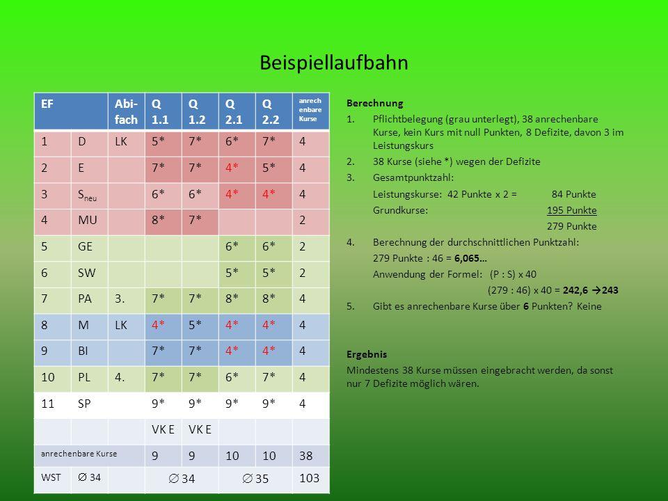 Beispiellaufbahn EFAbi- fach Q 1.1 Q 1.2 Q 2.1 Q 2.2 anrech enbare Kurse 1DLK5*7*6*7*4 2E 4*5*4 3S neu 6* 4* 4 4MU8*7*2 5GE6* 2 6SW5* 2 7PA3.7* 8* 4 8MLK4*5*4* 4 9BI7* 4* 4 10PL4.7* 6*7*4 11SP9* 4 VK E anrechenbare Kurse 9910 38 WST 34 35 103 Berechnung 1.Pflichtbelegung (grau unterlegt), 38 anrechenbare Kurse, kein Kurs mit null Punkten, 8 Defizite, davon 3 im Leistungskurs 2.38 Kurse (siehe *) wegen der Defizite 3.Gesamtpunktzahl: Leistungskurse: 42 Punkte x 2 = 84 Punkte Grundkurse: 195 Punkte 279 Punkte 4.Berechnung der durchschnittlichen Punktzahl: 279 Punkte : 46 = 6,065… Anwendung der Formel: (P : S) x 40 (279 : 46) x 40 = 242,6 243 5.Gibt es anrechenbare Kurse über 6 Punkten.