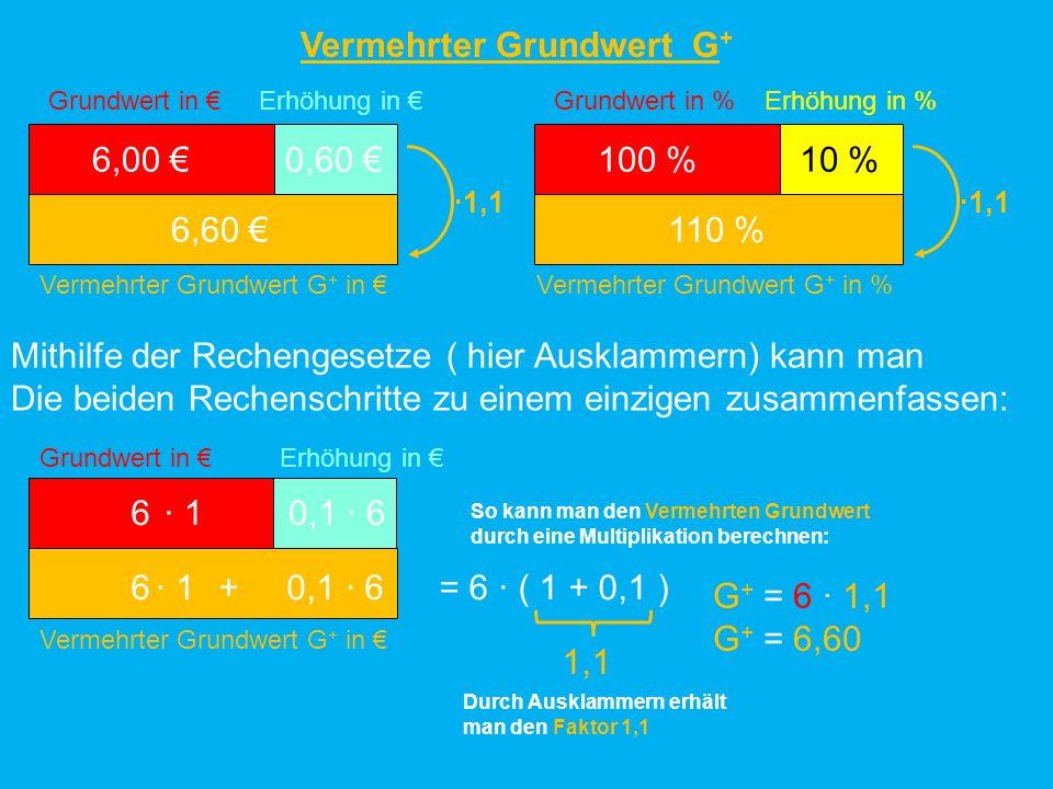 Vermehrter Grundwert G + Bei einer Erhöhung um p% werden immer die gleichen Rechenschritte durchgeführt: Grundwert G P Erhöhung Vermehrter Grundwert G + G + P Grundwert G Erhöhung Vermehrter Grundwert G + G p 100 p 100 G + G Durch Ausklammern erhält man für jede Erhöhung einen Faktor q: p 100 G + = G + G = G ( 1 + ) p 100 = G q q