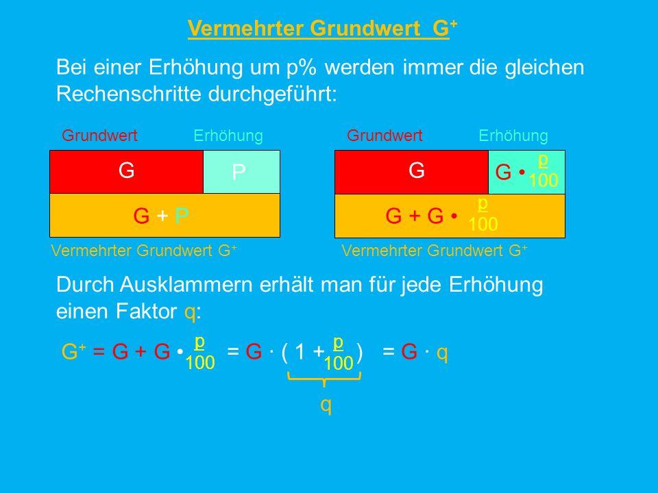 Vermehrter Grundwert G + Zusammenfassung: - Eine Erhöhung um 1% führt zum Faktor q = 1,01 G + G 0,01 = G ( 1 + 0,01) = G 1,01 Jede Erhöhung um p% führt zu einem Faktor q, mit dem man den Vermehrten Grundwert berechnen kann G + = G q - Eine Erhöhung um 5% führt zum Faktor q = 1,05 G + G 0,05 = G ( 1 + 0,05) = G 1,05 - Eine Erhöhung um 10% führt zum Faktor q = 1,1 G + G 0,1 = G ( 1 + 0,1) = G 1,1 - Eine Erhöhung um 15% führt zum Faktor q = 1,15 G + G 0,15 = G ( 1 + 0,15) = G 1,15 - Eine Erhöhung um 50% führt zum Faktor q = 1,5 G + G 0,5 = G ( 1 + 0,5) = G 1,5