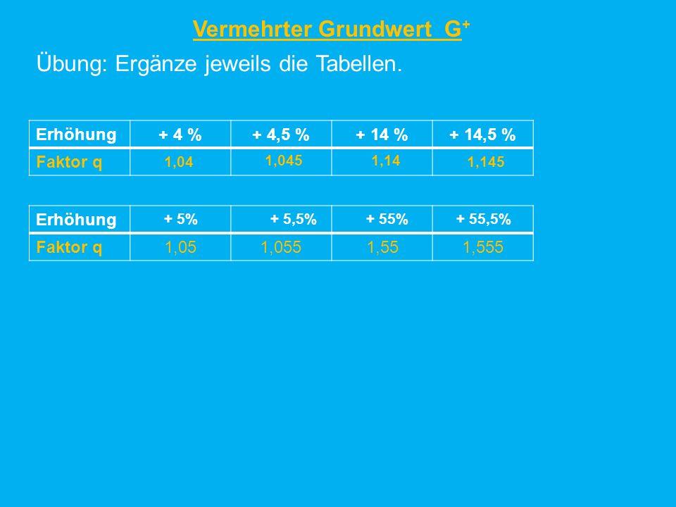 Vermehrter Grundwert G + Übung: Ergänze jeweils die Tabellen. Erhöhung+ 4 %+ 4,5 %+ 14 %+ 14,5 % Faktor q Erhöhung Faktor q1,051,0551,551,555 + 5% 1,0