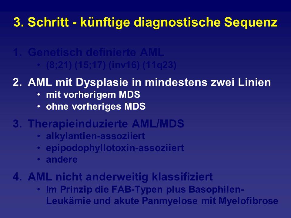 3. Schritt - künftige diagnostische Sequenz 1.Genetisch definierte AML (8;21) (15;17) (inv16) (11q23) 2.AML mit Dysplasie in mindestens zwei Linien mi