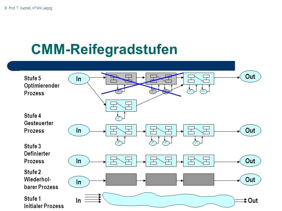 © Prof. T. Kudraß, HTWK Leipzig CMM-Reifegradstufen In Out Stufe 5 Optimierender Prozess Stufe 4 Gesteuerter Prozess Stufe 3 Definierter Prozess Stufe