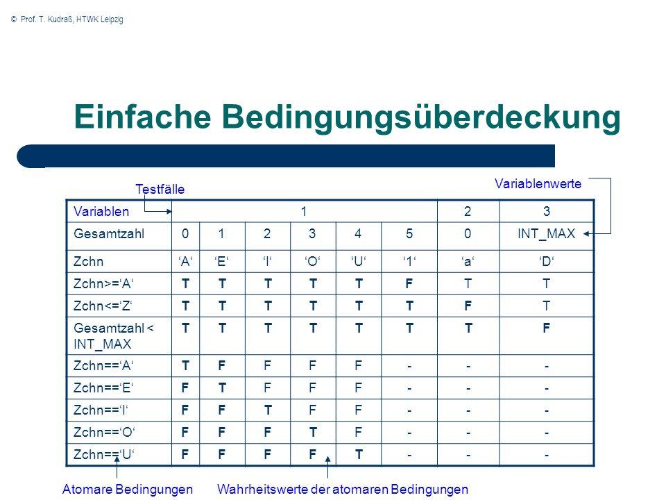 © Prof. T. Kudraß, HTWK Leipzig Einfache Bedingungsüberdeckung Variablen123 Gesamtzahl0123450INT_MAX ZchnAEIOU1aD Zchn>=ATTTTTFTT Zchn<=ZTTTTTTFT Gesa