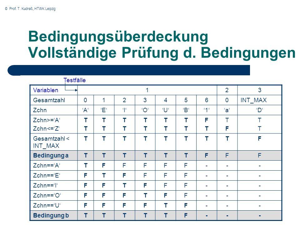 © Prof. T. Kudraß, HTWK Leipzig Bedingungsüberdeckung Vollständige Prüfung d. Bedingungen Variablen123 Gesamtzahl01234560INT_MAX ZchnAEIOUB1aD Zchn>=A