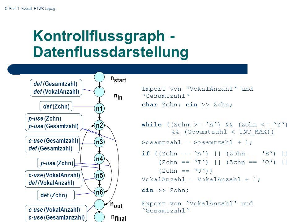 © Prof. T. Kudraß, HTWK Leipzig Kontrollflussgraph - Datenflussdarstellung n start Import von VokalAnzahl und Gesamtzahl char Zchn; cin >> Zchn; while