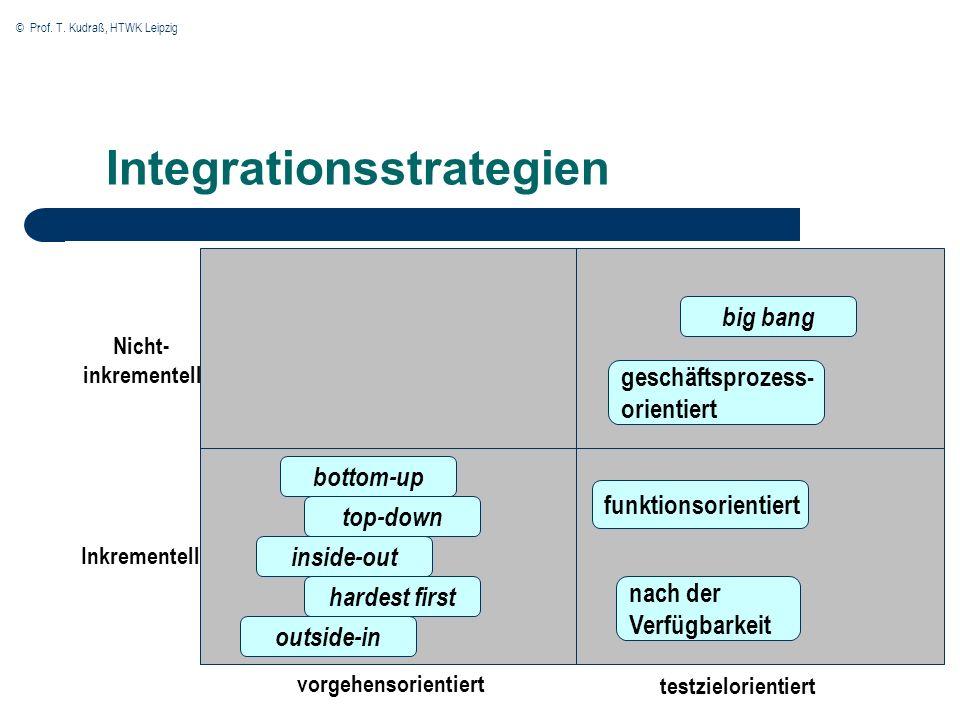 © Prof. T. Kudraß, HTWK Leipzig Integrationsstrategien bottom-up top-down inside-out hardest first outside-in big bang geschäftsprozess- orientiert fu