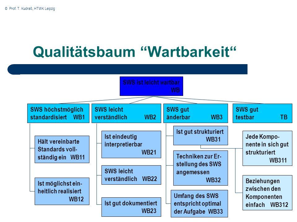 © Prof. T. Kudraß, HTWK Leipzig Qualitätsbaum Wartbarkeit SWS ist leicht wartbar WB SWS höchstmöglich standardisiert WB1 SWS leicht verständlich WB2 S