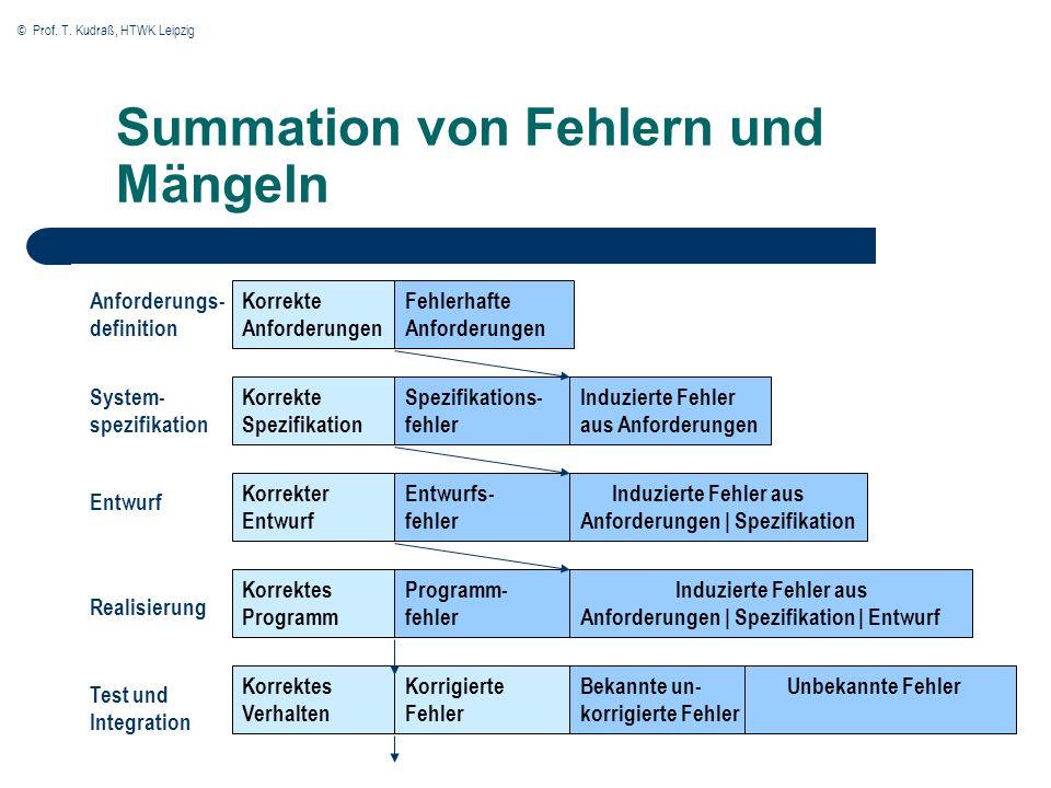 © Prof. T. Kudraß, HTWK Leipzig Summation von Fehlern und Mängeln Fehlerhafte Anforderungen Korrekte Anforderungen Spezifikations- fehler Korrekte Spe