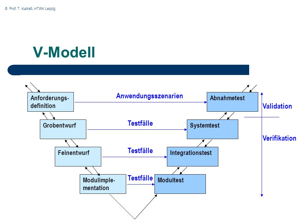 © Prof. T. Kudraß, HTWK Leipzig V-Modell AbnahmetestAnforderungs- definition Grobentwurf Feinentwurf Modulimple- mentation Systemtest Integrationstest