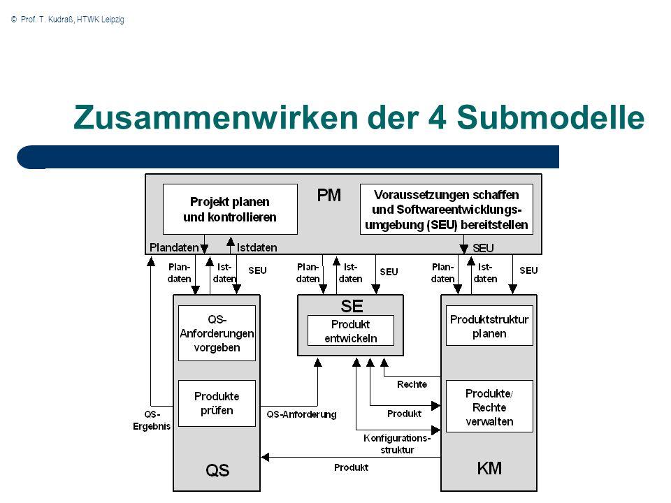 © Prof. T. Kudraß, HTWK Leipzig Zusammenwirken der 4 Submodelle