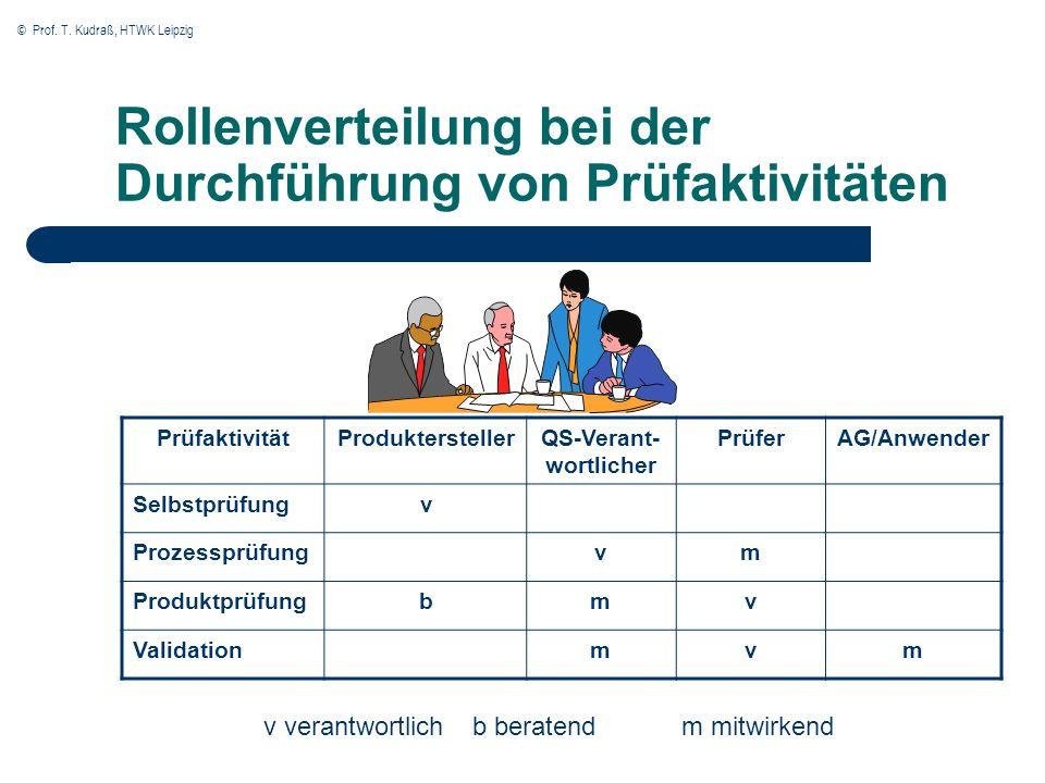 © Prof. T. Kudraß, HTWK Leipzig Rollenverteilung bei der Durchführung von Prüfaktivitäten PrüfaktivitätProdukterstellerQS-Verant- wortlicher PrüferAG/