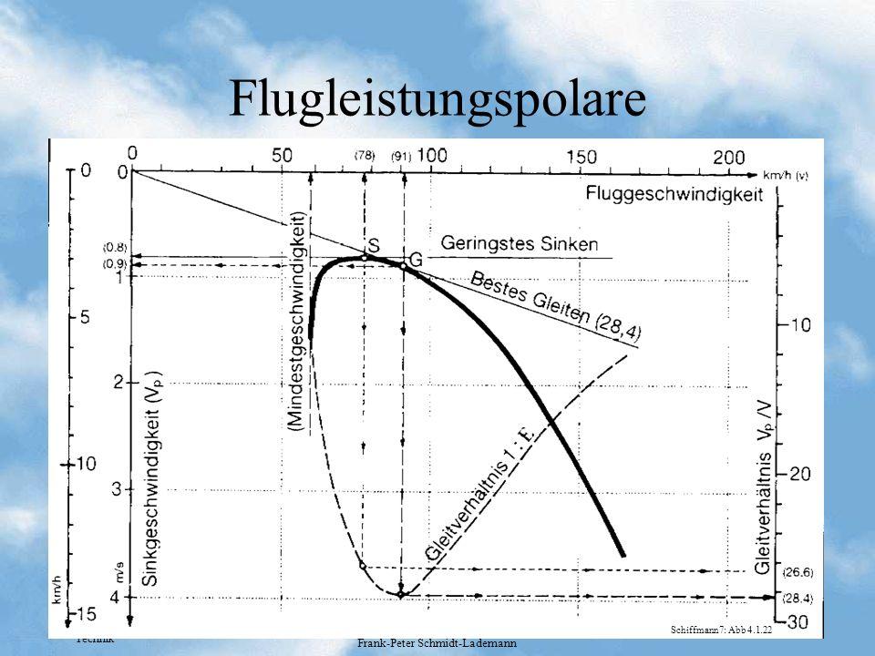 Technik Frank-Peter Schmidt-Lademann Flugleistungspolare Schiffmann7: Abb 4.1.22